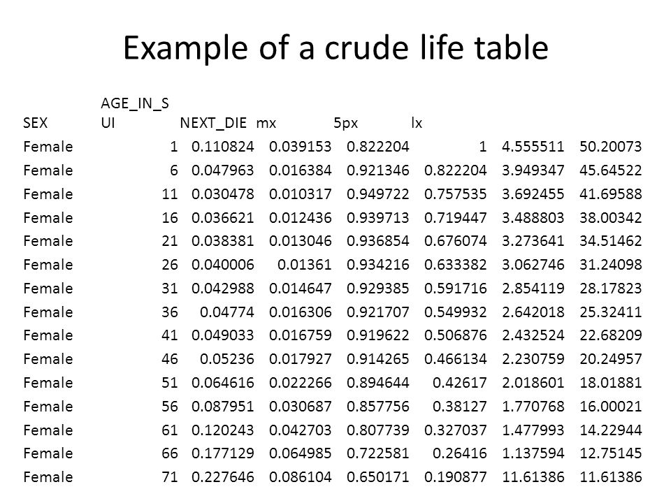 Example of a crude life table SEX AGE_IN_S UINEXT_DIEmx5pxlx Female10.1108240.0391530.82220414.55551150.20073 Female60.0479630.0163840.9213460.8222043.94934745.64522 Female110.0304780.0103170.9497220.7575353.69245541.69588 Female160.0366210.0124360.9397130.7194473.48880338.00342 Female210.0383810.0130460.9368540.6760743.27364134.51462 Female260.0400060.013610.9342160.6333823.06274631.24098 Female310.0429880.0146470.9293850.5917162.85411928.17823 Female360.047740.0163060.9217070.5499322.64201825.32411 Female410.0490330.0167590.9196220.5068762.43252422.68209 Female460.052360.0179270.9142650.4661342.23075920.24957 Female510.0646160.0222660.8946440.426172.01860118.01881 Female560.0879510.0306870.8577560.381271.77076816.00021 Female610.1202430.0427030.8077390.3270371.47799314.22944 Female660.1771290.0649850.7225810.264161.13759412.75145 Female710.2276460.0861040.6501710.19087711.61386