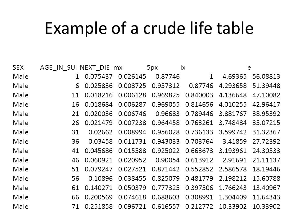 Example of a crude life table SEXAGE_IN_SUINEXT_DIEmx5pxlxe Male10.0754370.0261450.8774614.6936556.08813 Male60.0258360.0087250.9573120.877464.2936585