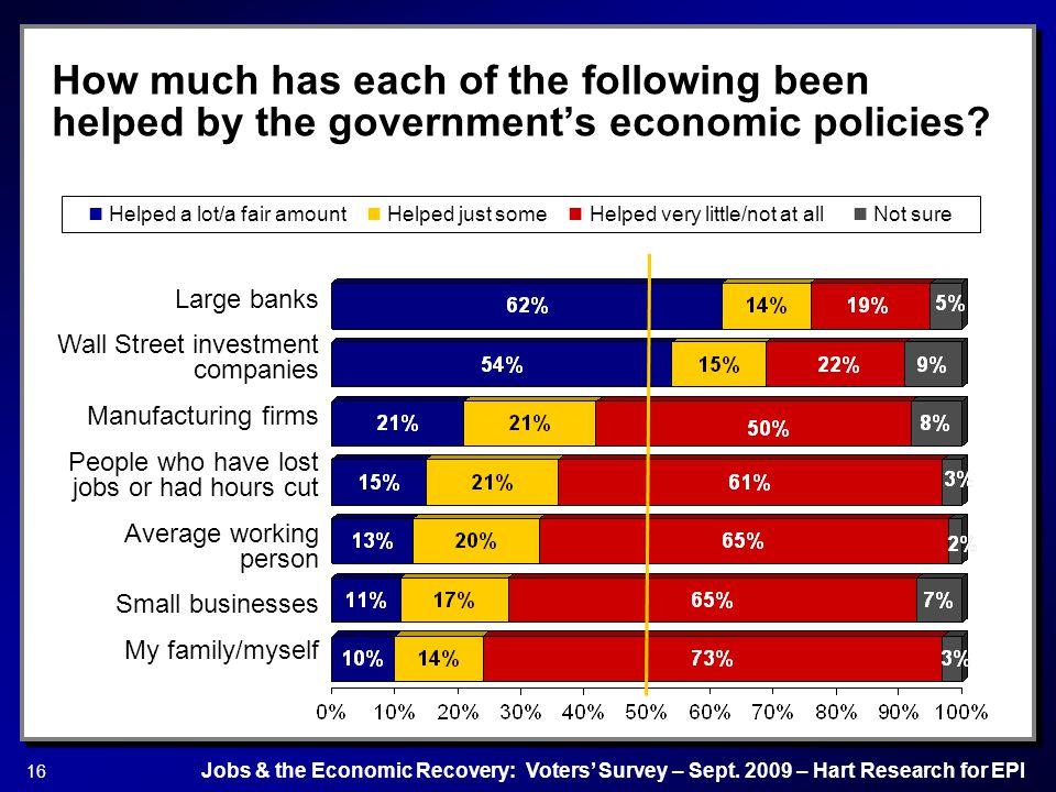 Jobs & the Economic Recovery: Voters' Survey – Sept.