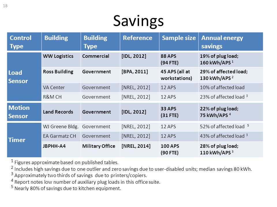 Savings Control Type BuildingBuilding Type ReferenceSample sizeAnnual energy savings Load Sensor WW LogisticsCommercial[IDL, 2012]88 APS (94 FTE) 19%
