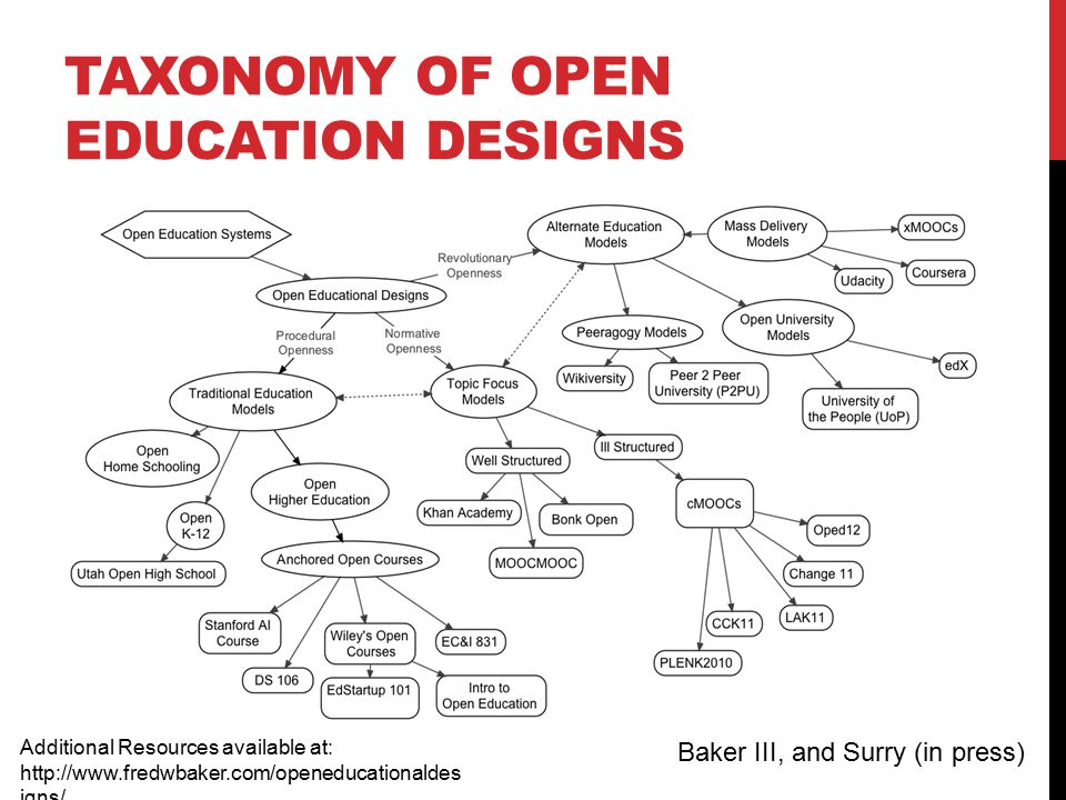 TAXONOMY OF OPEN EDUCATION DESIGNS Additional Resources available at: http://www.fredwbaker.com/openeducationaldes igns/ Baker III, and Surry (in press)