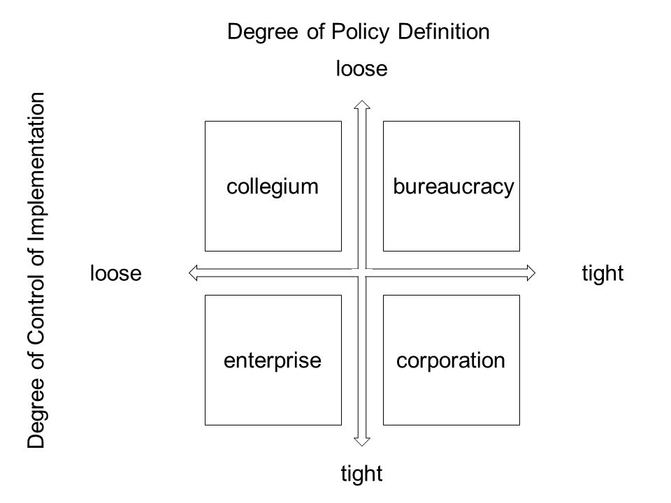 loose tight collegiumbureaucracycorporationenterprise Degree of Policy Definition Degree of Control of Implementation