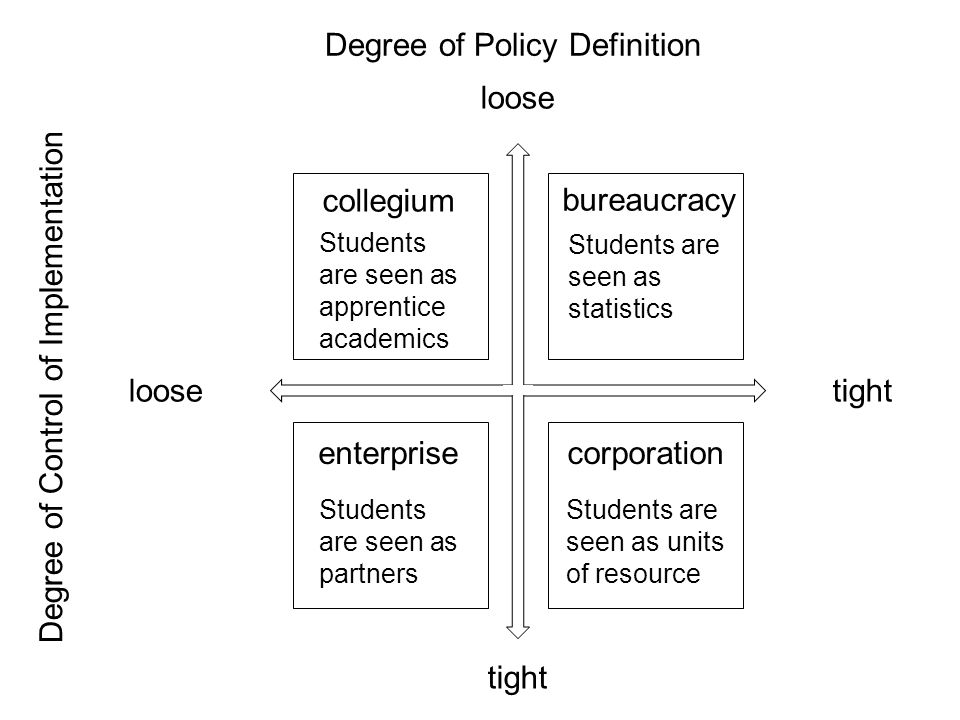 loose tight Degree of Policy Definition Degree of Control of Implementation collegium Students are seen as apprentice academics bureaucracy Students are seen as statistics corporation Students are seen as units of resource enterprise Students are seen as partners