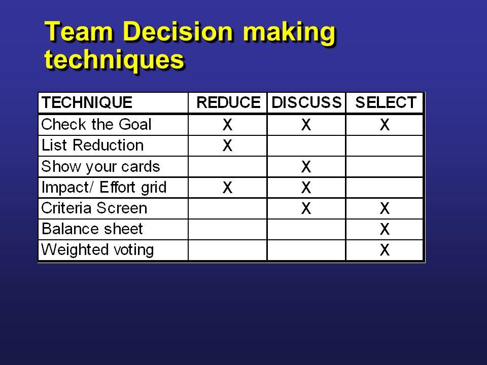 Team Decision making techniques