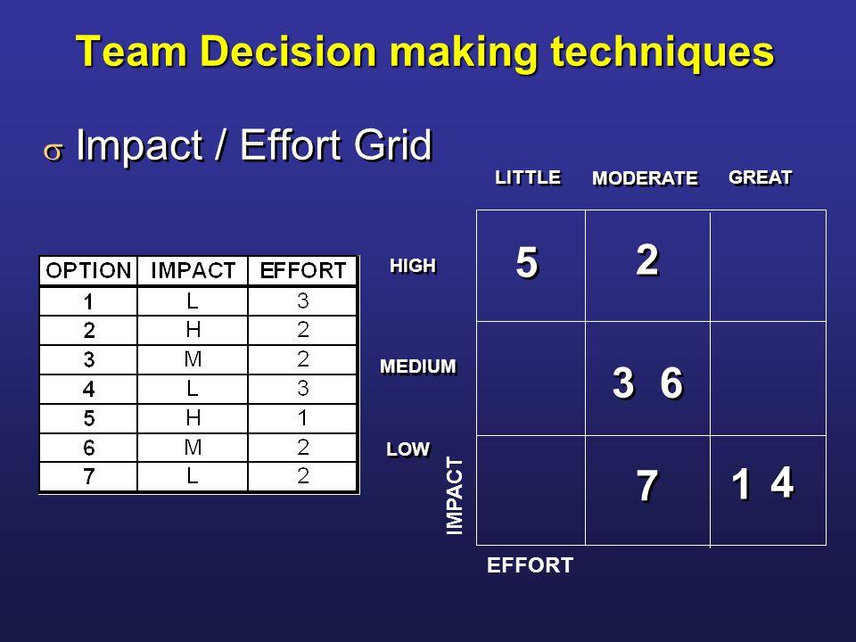 IMPACT EFFORT Team Decision making techniques  Impact / Effort Grid 5 5 2 2 3 3 6 6 7 7 1 1 4 4 LITTLE MODERATE GREAT HIGH MEDIUM LOW