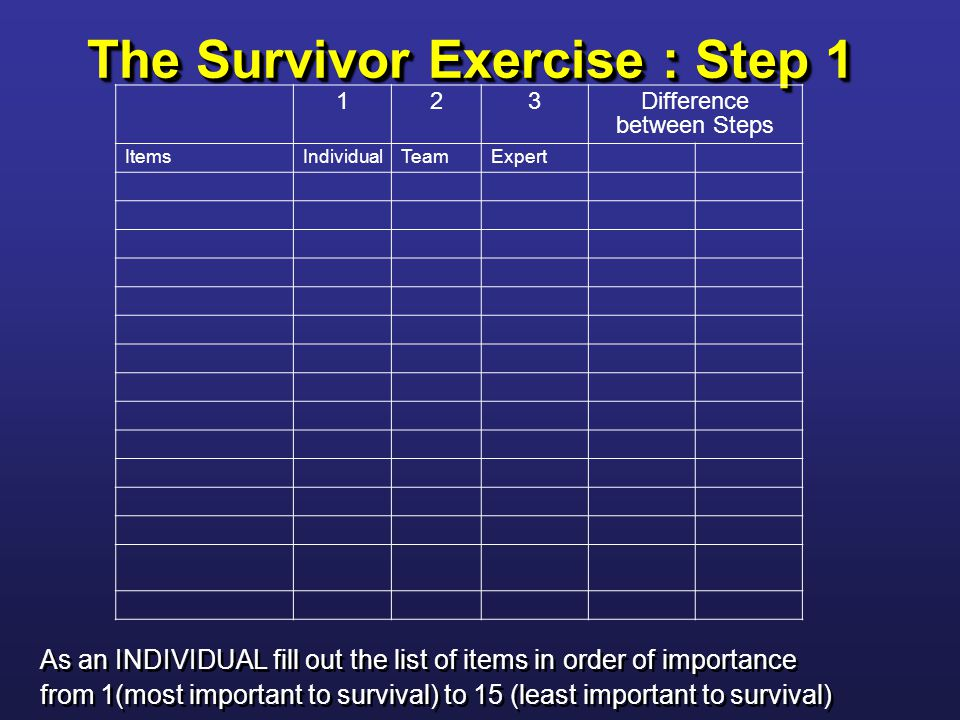 As an INDIVIDUAL fill out the list of items in order of importance from 1(most important to survival) to 15 (least important to survival) As an INDIVIDUAL fill out the list of items in order of importance from 1(most important to survival) to 15 (least important to survival) The Survivor Exercise : Step 1 123Difference between Steps ItemsIndividualTeamExpert