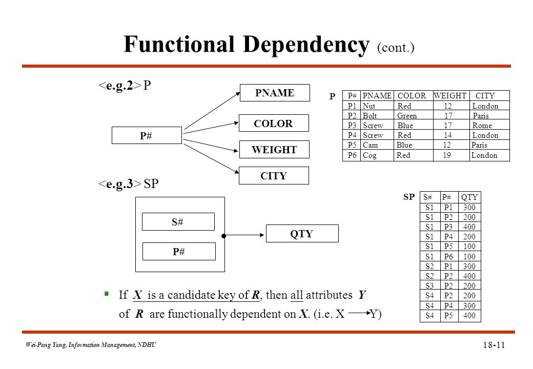 Wei-Pang Yang, Information Management, NDHU Functional Dependency (cont.) P SP P# PNAME CITY COLOR WEIGHT S# P# QTY  If X is a candidate key of R, then all attributes Y of R are functionally dependent on X.