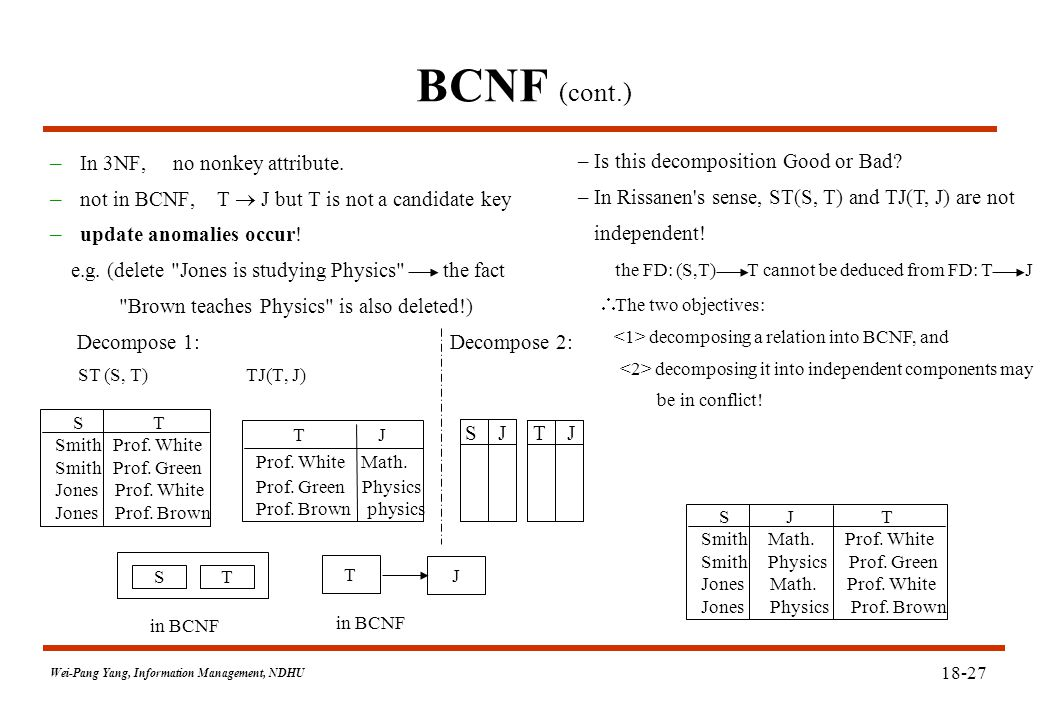 Wei-Pang Yang, Information Management, NDHU 18-27 BCNF (cont.) – In 3NF, no nonkey attribute.