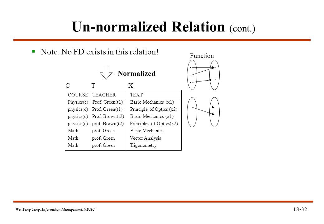 Wei-Pang Yang, Information Management, NDHU 18-32 Un-normalized Relation (cont.)  Note: No FD exists in this relation.