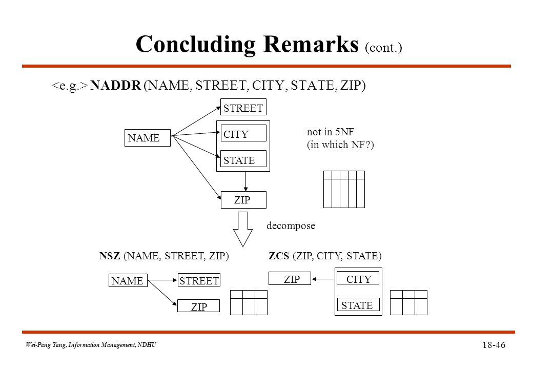 Wei-Pang Yang, Information Management, NDHU 18-46 Concluding Remarks (cont.) NADDR (NAME, STREET, CITY, STATE, ZIP) NAME STREET CITY STATE ZIP not in 5NF (in which NF ) decompose NSZ (NAME, STREET, ZIP) ZCS (ZIP, CITY, STATE) NAME STREET ZIP ZIP CITY STATE
