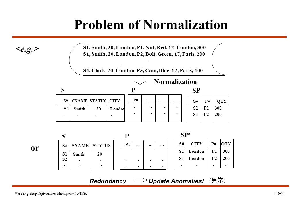 Wei-Pang Yang, Information Management, NDHU Problem of Normalization S1, Smith, 20, London, P1, Nut, Red, 12, London, 300 S1, Smith, 20, London, P2, Bolt, Green, 17, Paris, 200.