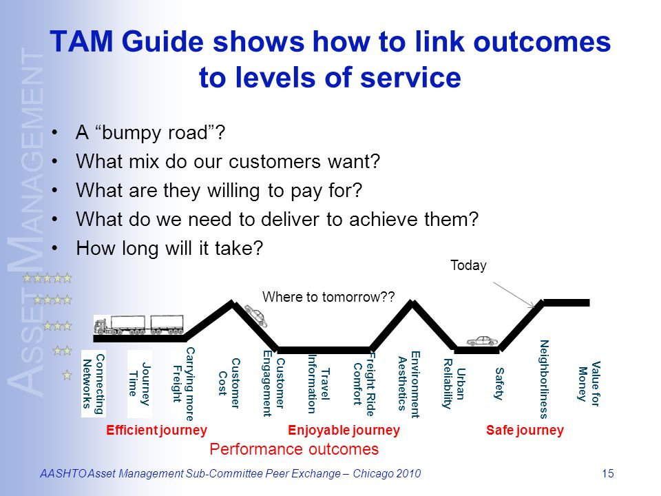 A SSET M ANAGEMENT AASHTO Asset Management Sub-Committee Peer Exchange – Chicago 201015 TAM Guide shows how to link outcomes to levels of service A bumpy road .