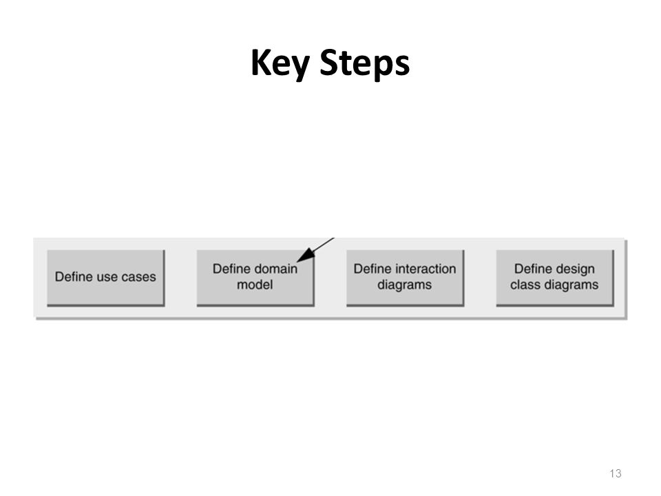 Key Steps 13