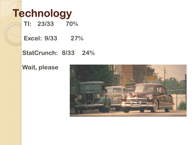 Technology TI: 23/33 70% Excel: 9/33 27% StatCrunch: 8/33 24% Wait, please