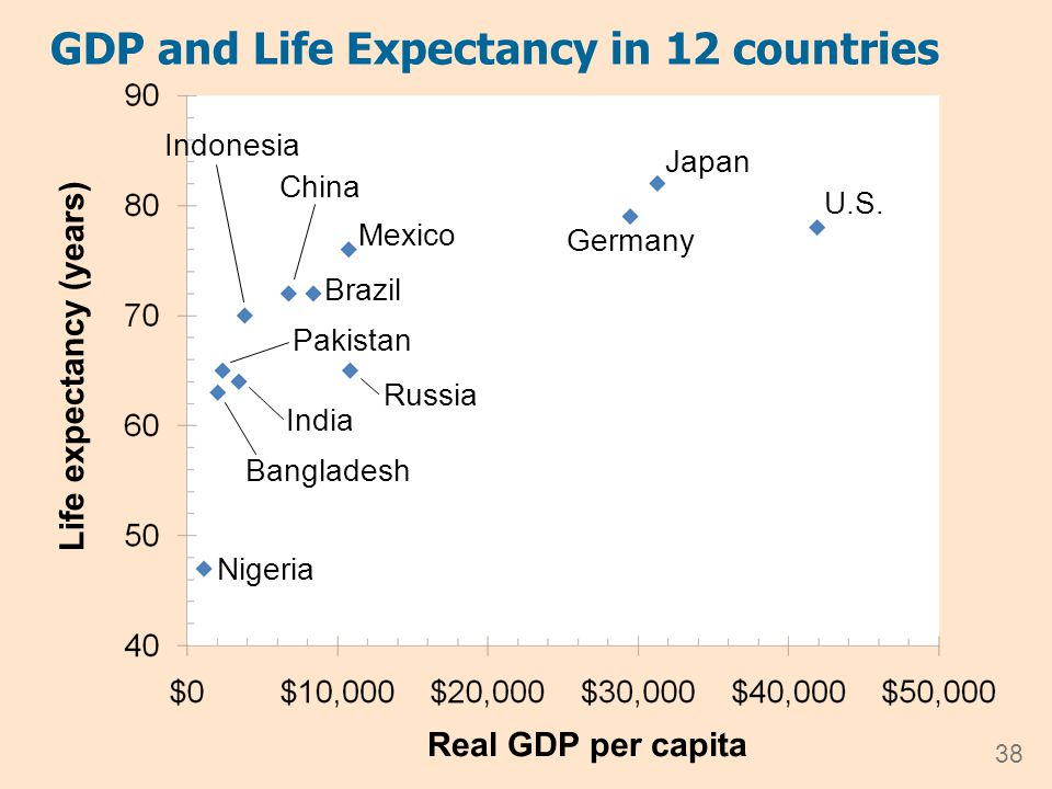 GDP and Literacy in 12 countries 39 Adult Literacy (% of population) Real GDP per capita U.S.