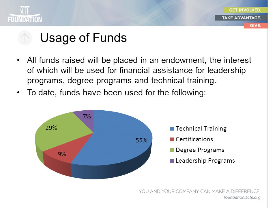 Usage of Funds All funds raised will be placed in an endowment, the interest of which will be used for financial assistance for leadership programs, d