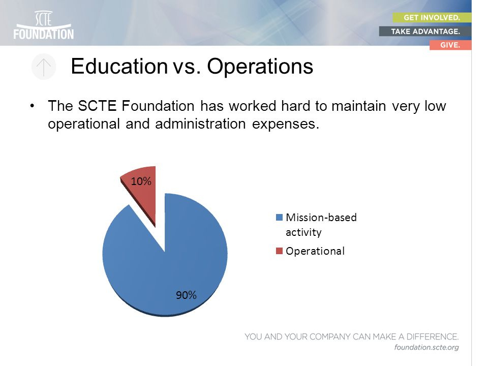 Education vs. Operations The SCTE Foundation has worked hard to maintain very low operational and administration expenses.