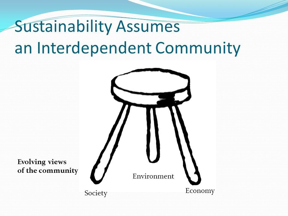 Sustainability Assumes an Interdependent Community Environment Economy Society Evolving views of the community