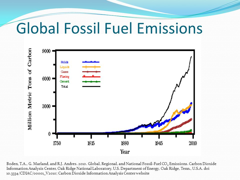Global Fossil Fuel Emissions Boden, T.A., G. Marland, and R.J. Andres. 2010. Global, Regional, and National Fossil-Fuel CO 2 Emissions. Carbon Dioxide