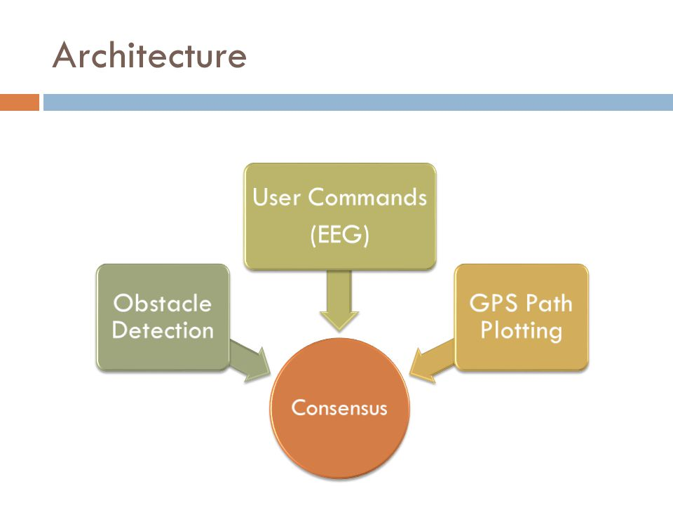 Architecture Consensus Obstacle Detection User Commands (EEG) GPS Path Plotting
