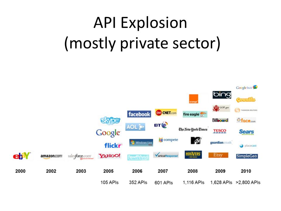 API Explosion (mostly private sector)