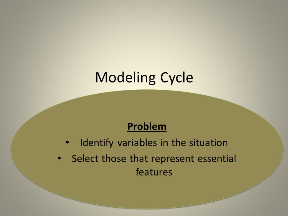 Modeling Cycle Problem Identify variables in the situation Select those that represent essential features Problem Identify variables in the situation Select those that represent essential features