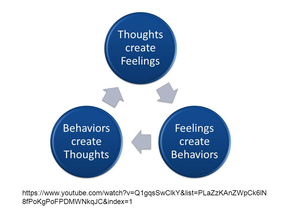 Thoughts create Feelings Feelings create Behaviors Behaviors create Thoughts https://www.youtube.com/watch v=Q1gqsSwClkY&list=PLaZzKAnZWpCk6lN 8fPoKgPoFPDMWNkqJC&index=1