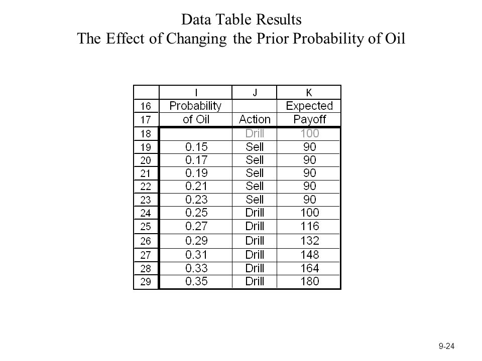 Data Table Results The Effect of Changing the Prior Probability of Oil 9-24