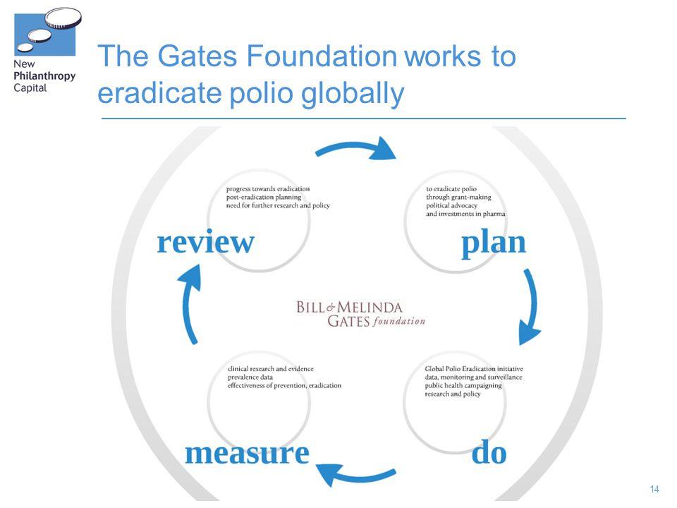 14 The Gates Foundation works to eradicate polio globally