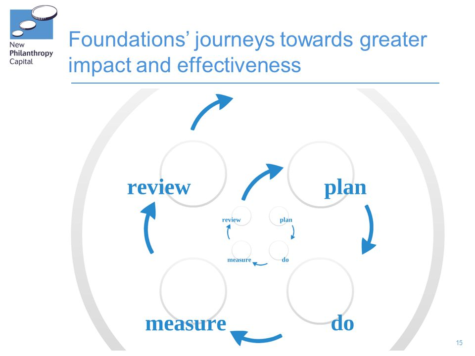 15 Foundations' journeys towards greater impact and effectiveness
