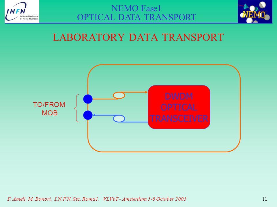 NEMO Fase1 OPTICAL DATA TRANSPORT F. Ameli, M. Bonori, I.N.F.N. Sez. Roma1. VLVυT - Amsterdam 5-8 October 200311 LABORATORY DATA TRANSPORT DWDM OPTICA