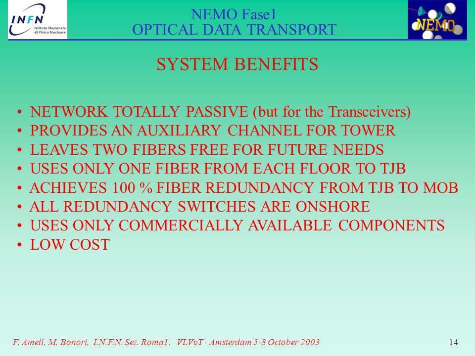 NEMO Fase1 OPTICAL DATA TRANSPORT F. Ameli, M. Bonori, I.N.F.N. Sez. Roma1. VLVυT - Amsterdam 5-8 October 200314 SYSTEM BENEFITS NETWORK TOTALLY PASSI