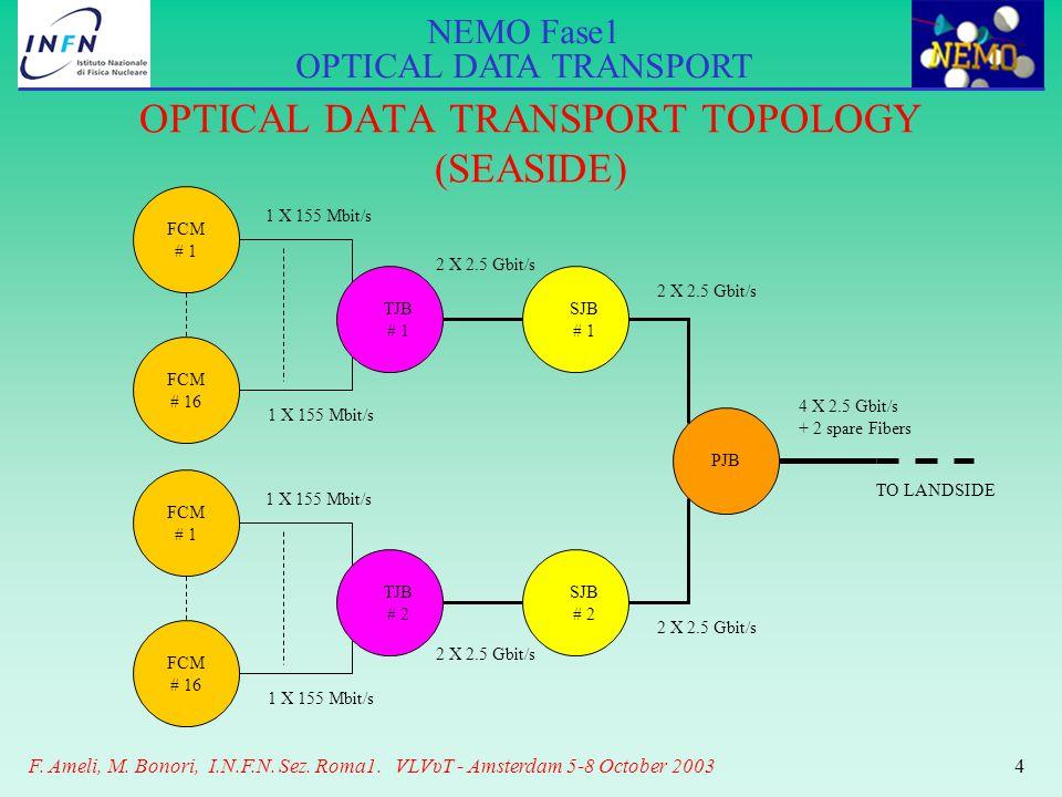 NEMO Fase1 OPTICAL DATA TRANSPORT F. Ameli, M. Bonori, I.N.F.N. Sez. Roma1. VLVυT - Amsterdam 5-8 October 20034 FCM # 1 FCM # 16 TJB # 1 SJB # 1 1 X 1