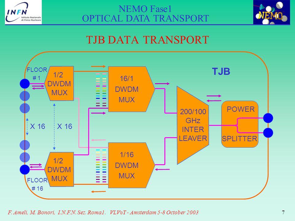 NEMO Fase1 OPTICAL DATA TRANSPORT F. Ameli, M. Bonori, I.N.F.N. Sez. Roma1. VLVυT - Amsterdam 5-8 October 20037 TJB DATA TRANSPORT FLOOR # 16 16/1 DWD