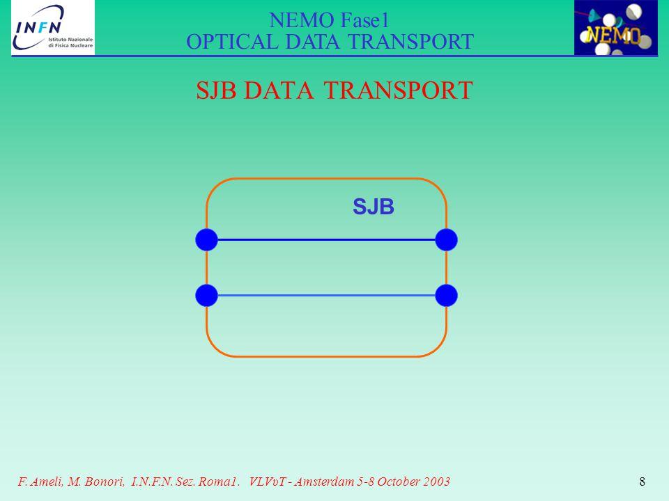 NEMO Fase1 OPTICAL DATA TRANSPORT F. Ameli, M. Bonori, I.N.F.N. Sez. Roma1. VLVυT - Amsterdam 5-8 October 20038 SJB DATA TRANSPORT SJB