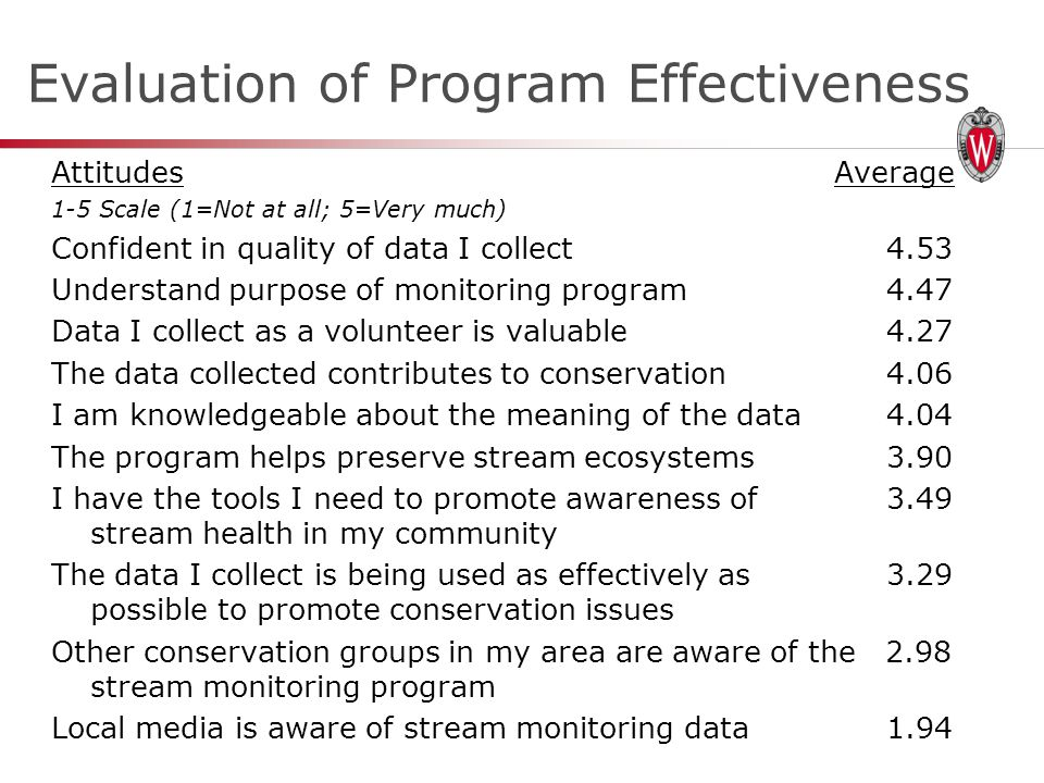 Evaluation of Program Effectiveness AttitudesAverage 1-5 Scale (1=Not at all; 5=Very much) Confident in quality of data I collect4.53 Understand purpose of monitoring program4.47 Data I collect as a volunteer is valuable4.27 The data collected contributes to conservation4.06 I am knowledgeable about the meaning of the data4.04 The program helps preserve stream ecosystems3.90 I have the tools I need to promote awareness of 3.49 stream health in my community The data I collect is being used as effectively as 3.29 possible to promote conservation issues Other conservation groups in my area are aware of the 2.98 stream monitoring program Local media is aware of stream monitoring data1.94