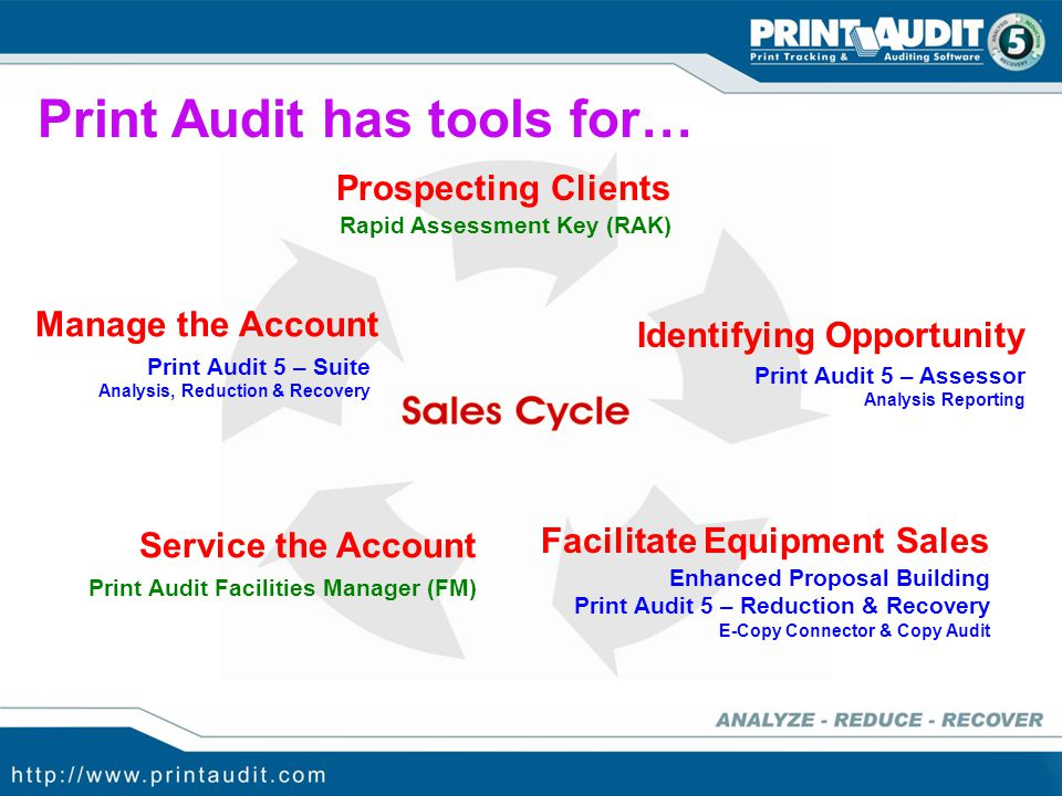 local printers tracked using Print Audit Client SERVICE THE ACCOUNT 1.Identify Cost Per Page customers 2.Install Information Collection Engine (ICE)5.View data online through Print Audit web portal4.ICE reports data on all printers through outbound FTP.3.ICE tracks MIB data for all networked devices.