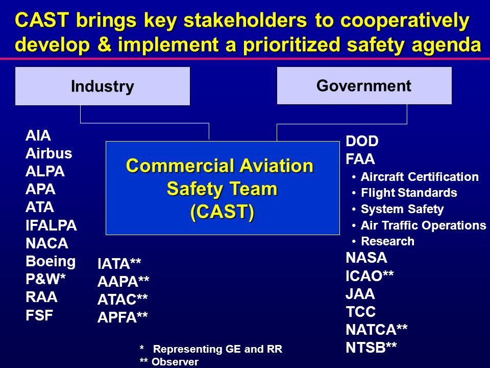 * Representing GE and RR ** Observer AIA Airbus ALPA APA ATA IFALPA NACA Boeing P&W* RAA FSF CAST brings key stakeholders to cooperatively develop & implement a prioritized safety agenda Industry Commercial Aviation Safety Team (CAST) Government DOD FAA Aircraft Certification Flight Standards System Safety Air Traffic Operations Research NASA ICAO** JAA TCC NATCA** NTSB** IATA** AAPA** ATAC** APFA**