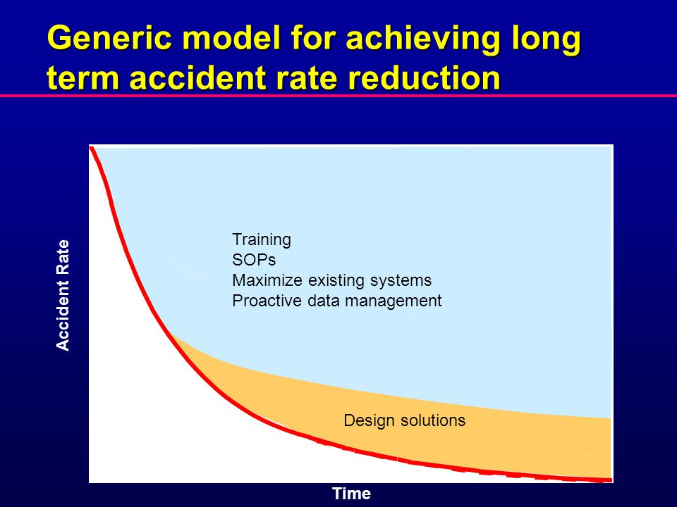 Generic model for achieving long term accident rate reduction Training SOPs Maximize existing systems Proactive data management Design solutions Accident Rate Time
