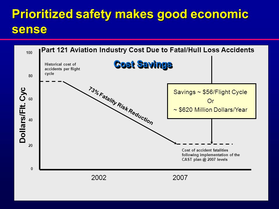 Dollars/Flt. Cyc Part 121 Aviation Industry Cost Due to Fatal/Hull Loss Accidents 100 80 60 40 20 0 Historical cost of accidents per flight cycle 73%
