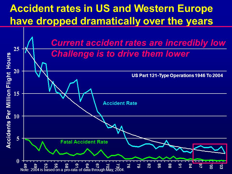 Accident Rate Fatal Accident Rate Note: 2004 is based on a pro-rata of data through May, 2004.