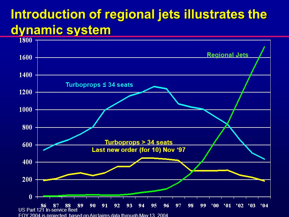Turboprops ≤ 34 seats Turboprops > 34 seats Last new order (for 10) Nov '97 Regional Jets US Part 121 In-service fleet EOY 2004 is projected, based on Airclaims data through May 13, 2004.