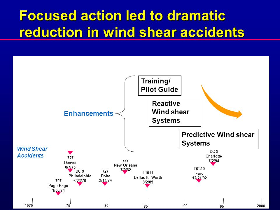 Focused action led to dramatic reduction in wind shear accidents Wind Shear Accidents 727 New Orleans 7/9/82 727 Doha 3/14/79 DC-9 Philadelphia 6/23/76 727 Denver 8/7/75 707 Pago 1/30/74 DC-9 Charlotte 7/2/94 L1011 Dallas-ft.