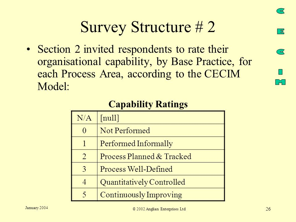 © 2002 Anglian Enterprises Ltd 26 January 2004 Survey Structure # 2 Section 2 invited respondents to rate their organisational capability, by Base Practice, for each Process Area, according to the CECIM Model: Capability Ratings N/A[null] 0Not Performed 1Performed Informally 2Process Planned & Tracked 3Process Well-Defined 4Quantitatively Controlled 5Continuously Improving