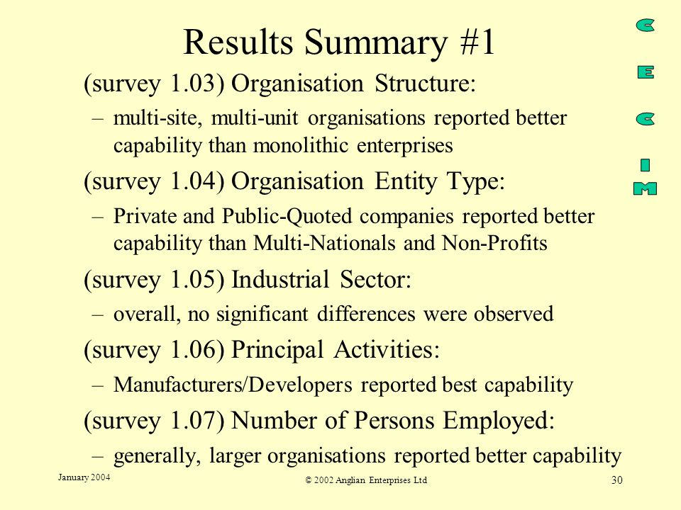 © 2002 Anglian Enterprises Ltd 30 January 2004 Results Summary #1 (survey 1.03) Organisation Structure: –multi-site, multi-unit organisations reported better capability than monolithic enterprises (survey 1.04) Organisation Entity Type: –Private and Public-Quoted companies reported better capability than Multi-Nationals and Non-Profits (survey 1.05) Industrial Sector: –overall, no significant differences were observed (survey 1.06) Principal Activities: –Manufacturers/Developers reported best capability (survey 1.07) Number of Persons Employed: –generally, larger organisations reported better capability