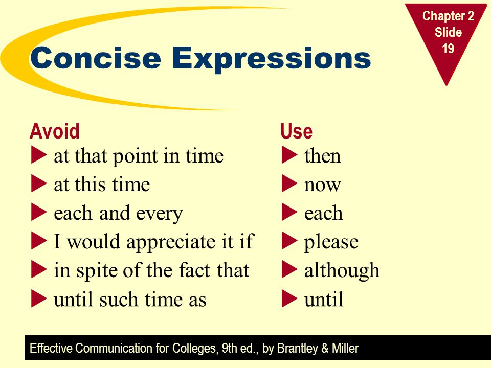 Effective Communication for Colleges, 9th ed., by Brantley & Miller Chapter 2 Slide 19 Concise Expressions AvoidUse  at that point in time  at this time  each and every  I would appreciate it if  in spite of the fact that  then  now  each  please  although  until such time as  until
