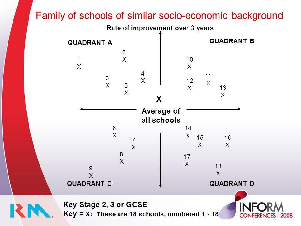 X Average of all schools QUADRANT A QUADRANT B QUADRANT CQUADRANT D Rate of improvement over 3 years Family of schools of similar socio-economic backg