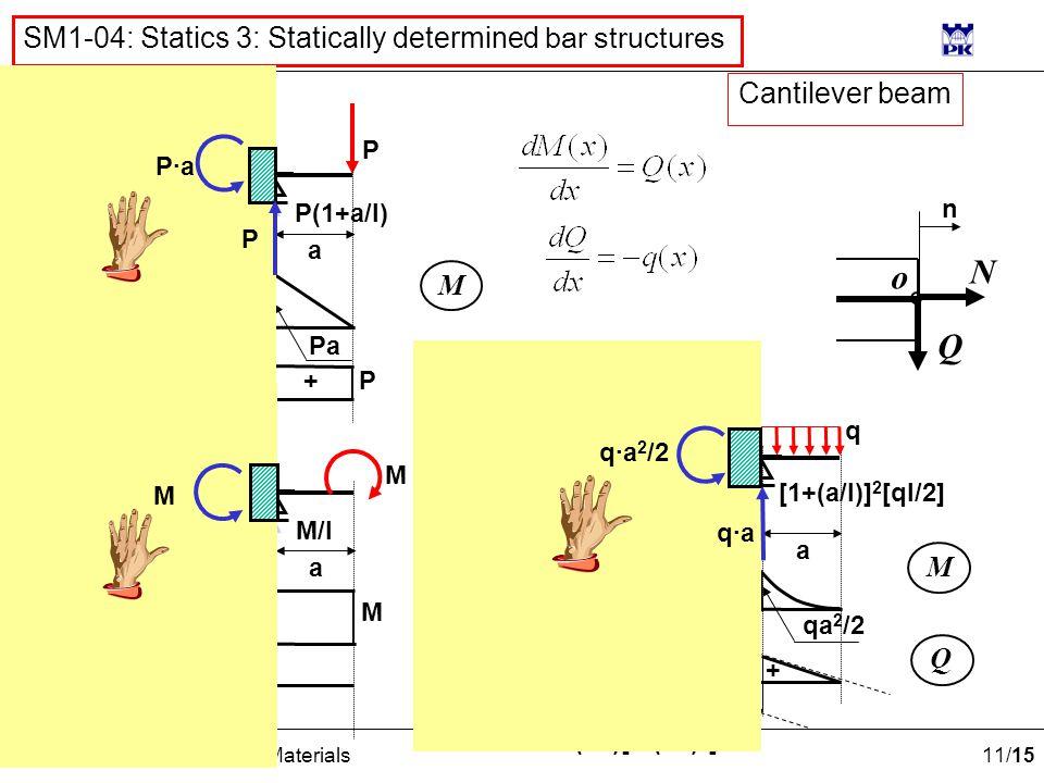 11 /15 M.Chrzanowski: Strength of Materials SM1-04: Statics 3: Statically determined bar structures [1+(a/l)] 2 [ql/2] l a M Q + - M/l l a M Q M M - P P(1+a/l) Pa/l l a M Q Pa P Pa/l + - P(1+a/l) q qa qa 2 /2 (l/2)[1-(a/l) 2 ] P·aP·a P M q·aq·a q·a 2 /2 Q N o n Cantilever beam