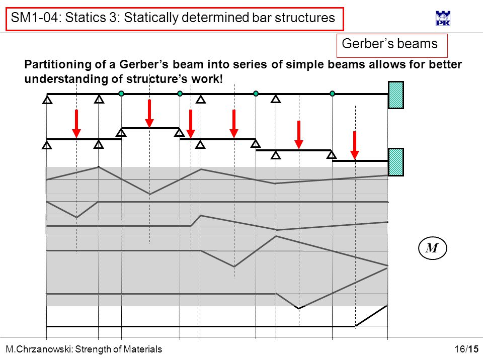 16 /15 M.Chrzanowski: Strength of Materials SM1-04: Statics 3: Statically determined bar structures Partitioning of a Gerber's beam into series of simple beams allows for better understanding of structure's work.