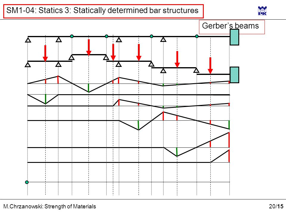 20 /15 M.Chrzanowski: Strength of Materials SM1-04: Statics 3: Statically determined bar structures Gerber's beams